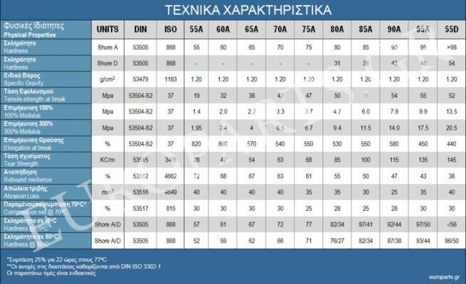polyurethane elastomers - europarts